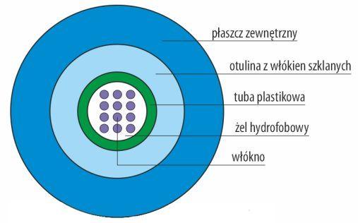 Przekrój kabla światłowodowego